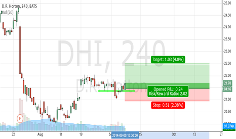 DHI: DHI Support play