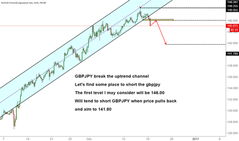 GBPJPY: GBPJPY break the uptrend channel