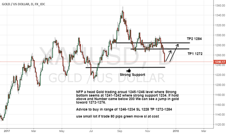 XAUUSD: Gold Trading near support and NFP also Seems in Gold Favor