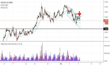 EURUSD: EURUSD - Trend continuation short