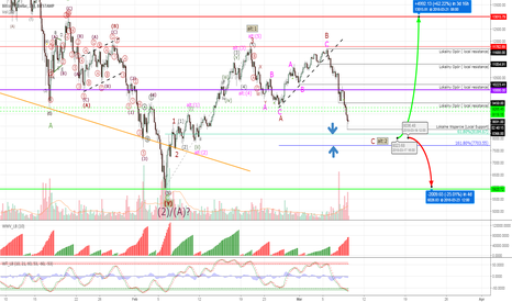 BTCUSD: Bitcoin #BTCUSD - correction about to complete?