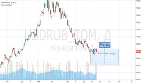 USDRUB_TOM: Набор долгосрочной позиции по доллару США