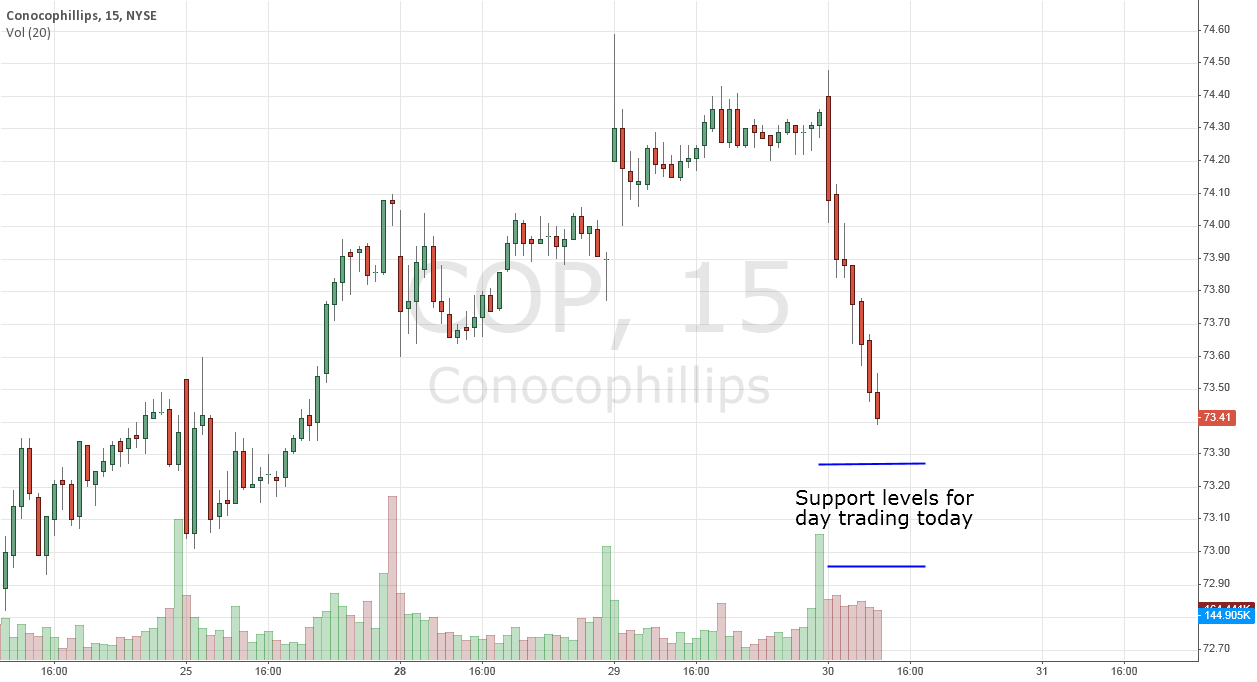 Intra-day COP Trading Levels