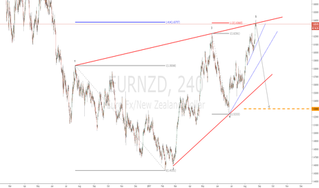 EURNZD: This WW looks very promissing