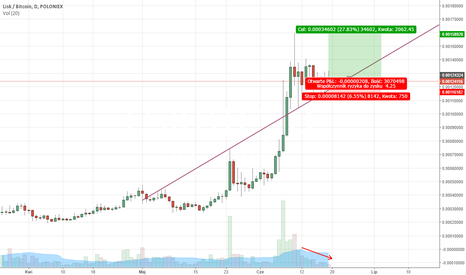 LSKBTC: Lisk kontra Bitcoin