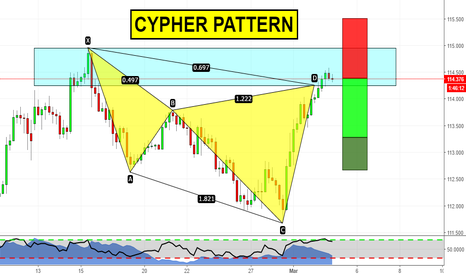 USDJPY: Advanced pattern formation on USDJPY