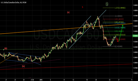 USDCAD: wave counts and expected moves