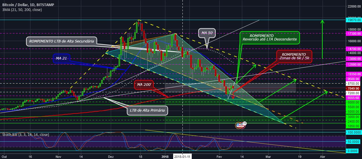 BTC – Correção Descendente - Expectativa Ainda Continua.
