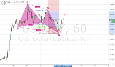 USDJPY: USDJPY Short term Long Position