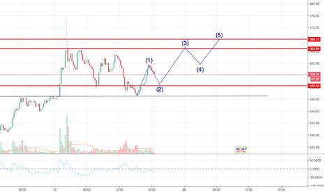 ETHUSD: Short term EW 1-5 forming?