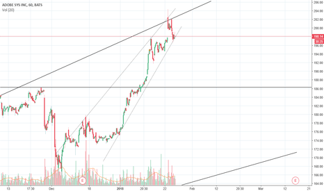 ADBE: short term up to around 202.00 with mp 5
