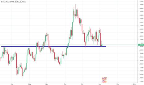 GBPUSD: GBP/USD risalirà dal supporto 1.3050?