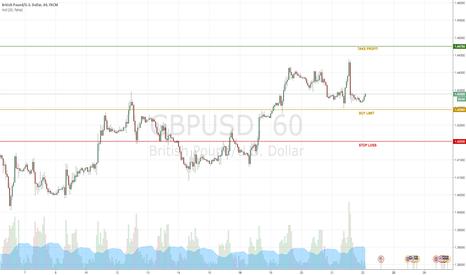 GBPUSD: Buy Limit Long - Trend Changer