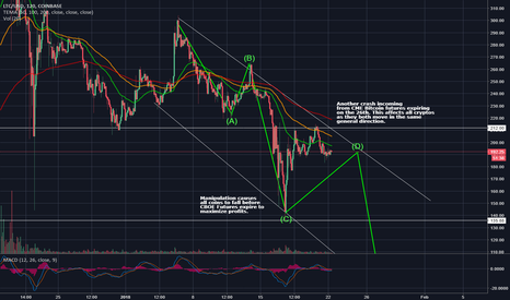 LTCUSD: Another Crash incoming as CME Futures Expire? Litecoin Affected?