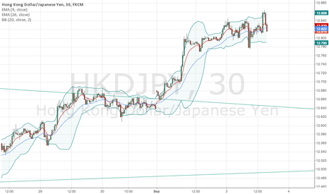 HKDJPY: 4H SHORT ENTRY POINT