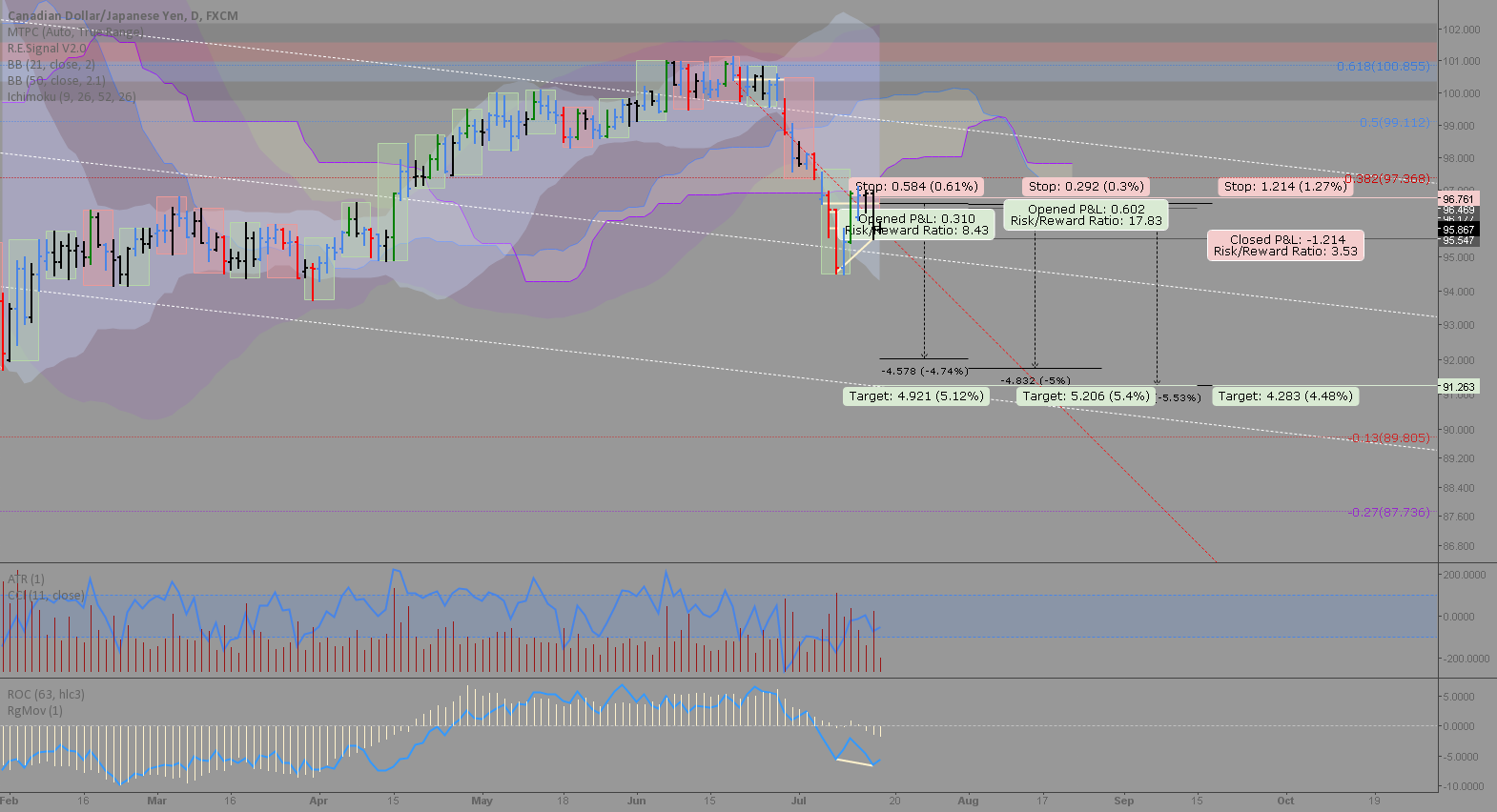 CADJPY: 3 short entries possible