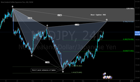 NZDJPY: Pattern Based Trade Setup - Looking to sell on the Cypher PRZ