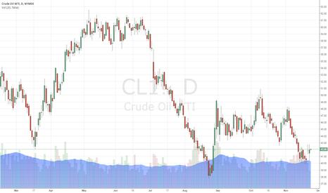 CL1!: OIL TRADING ALERT #6