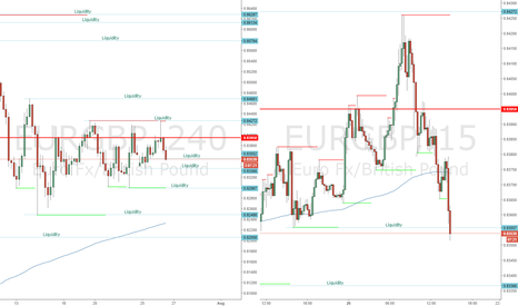 EURGBP: EURGBP - Break & Buy Scalp Example