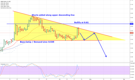 1B0: MM2 Asia. Market Top? Gone case or nutcase prediction?