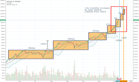 XBTUSD: Time taken to jump 50% is halving