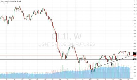 CL1!: Oil at trend support