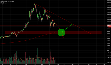 BTCUSD: Bitcoin decision zone