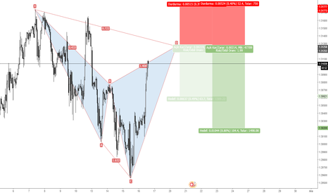 GBPCHF: GBPCHF sell idea ytd