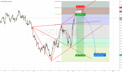 USOIL: WW Short