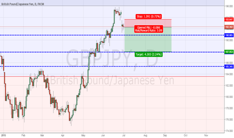 GBPJPY: British Pound/Jap Yen ret@from this level