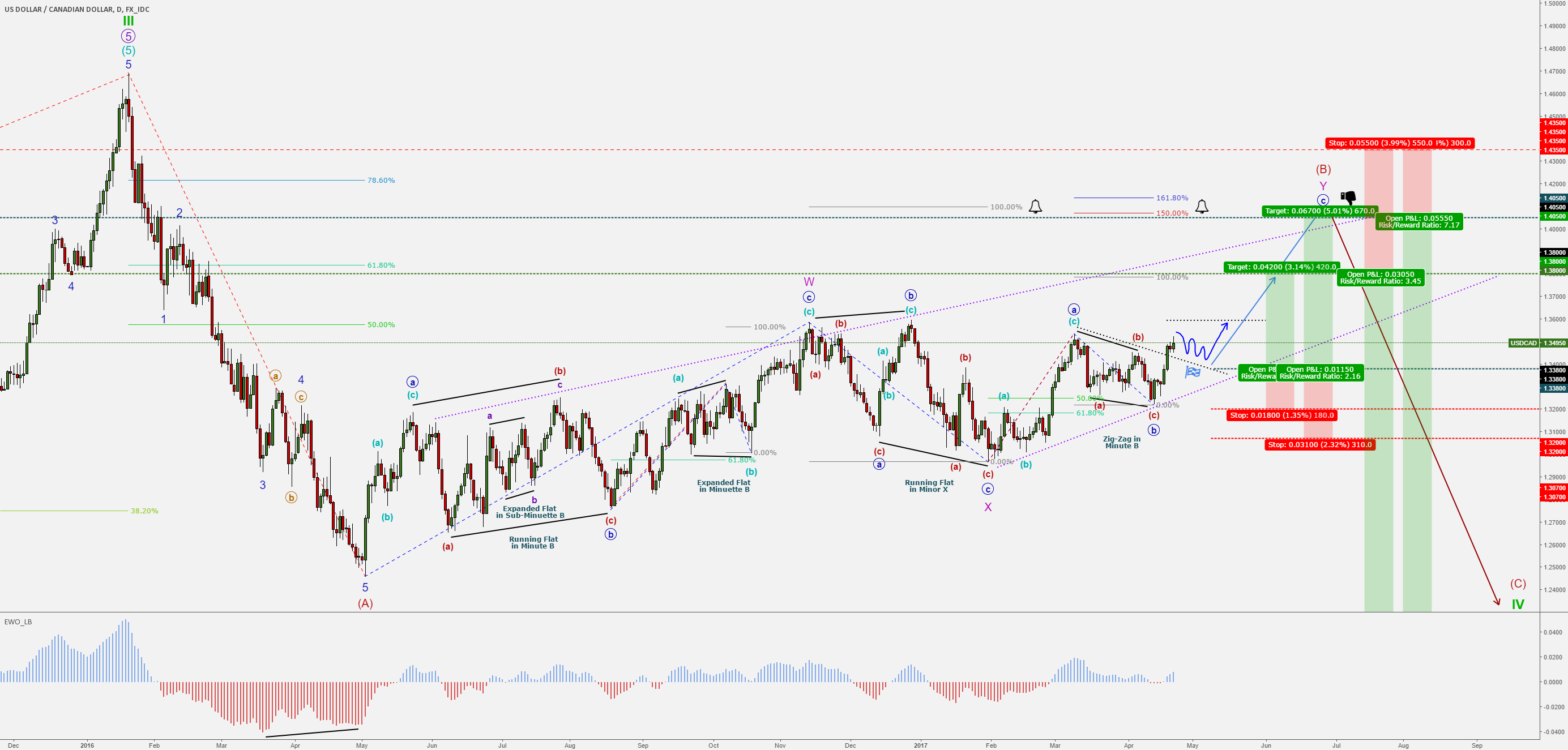 USD/CAD (dollar/loonie) - EW - Long Term Forecast - BUY & SELL