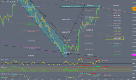 XAUUSD: GOLD 2h , possible need a correction now, BEAR DVG all 3 indica.