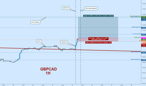 GBPCAD: GBPCAD Long Limit:  Trade on Break