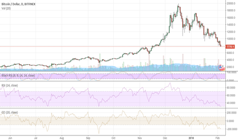 BTCUSD: Bitcoin: another stab in the back