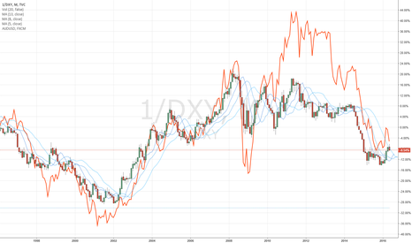 1/DXY: DXY and AUDUSD Relationship