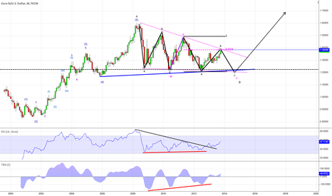 EURUSD: Major EURUSD reversal coming up..