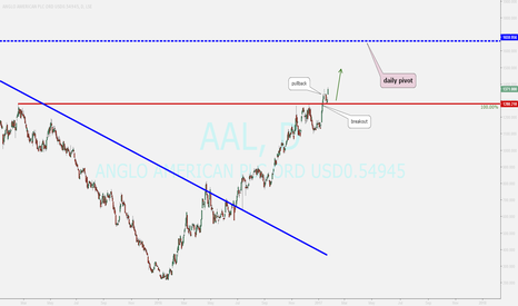AAL: buy