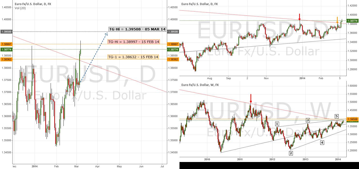 Update: Second Target Hit | $EUR $USD $USDX
