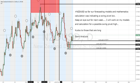 NZDUSD: #NZDUSD still long but use caution for this week