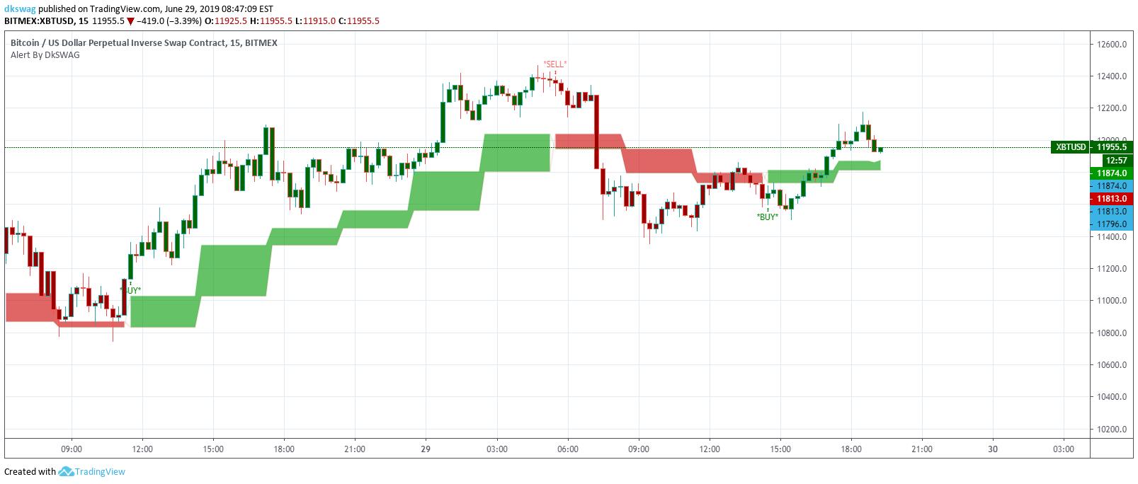script buy&sell forex indicators