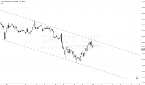 CADJPY: 2nd Entry short SB at Top of Channel
