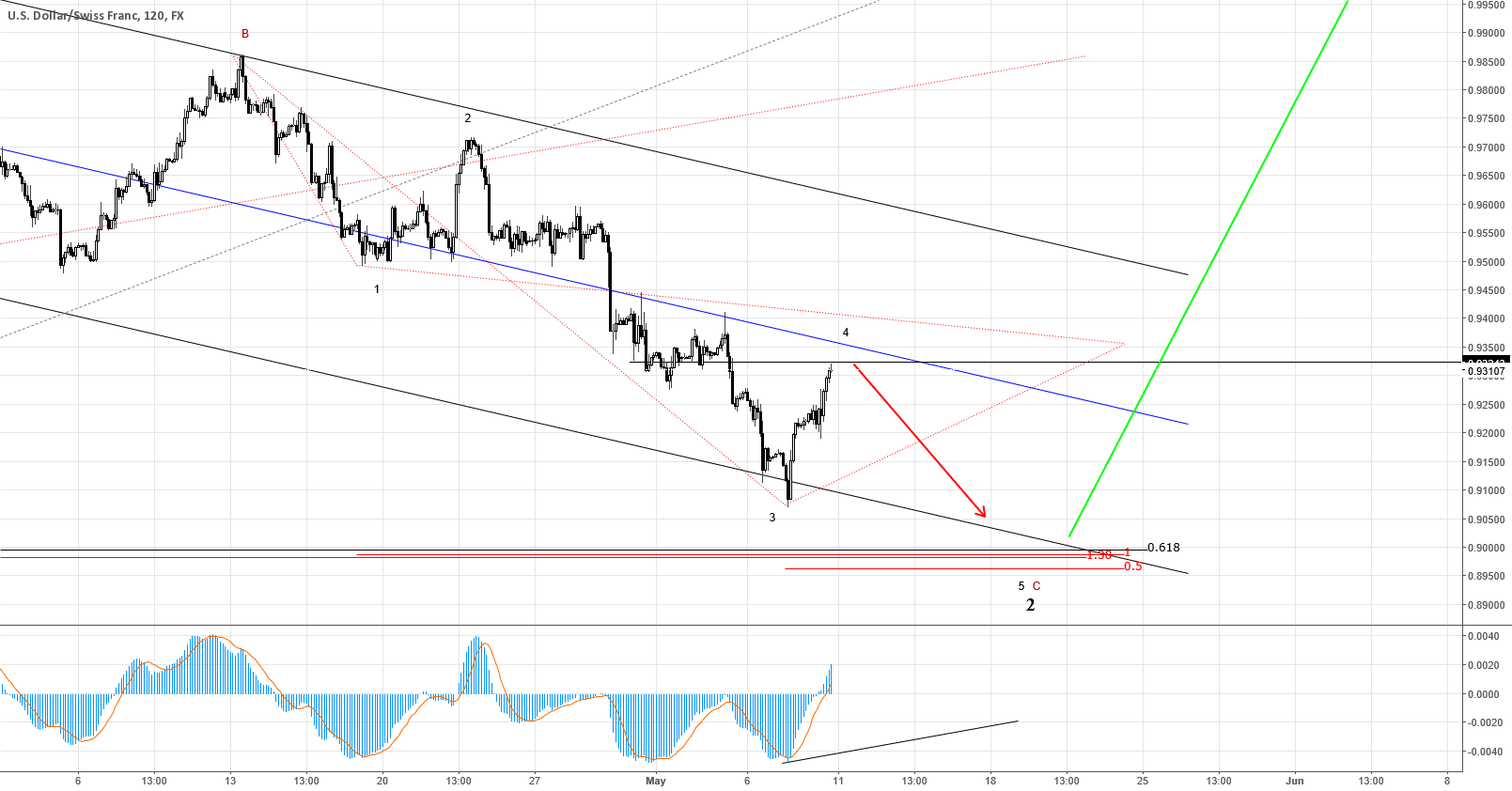USDCHF could be a great daily buy soon