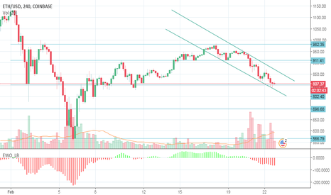 ETHUSD: Short the Breakout Below 800USD