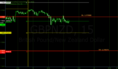 GBPNZD: short on GBPNZD