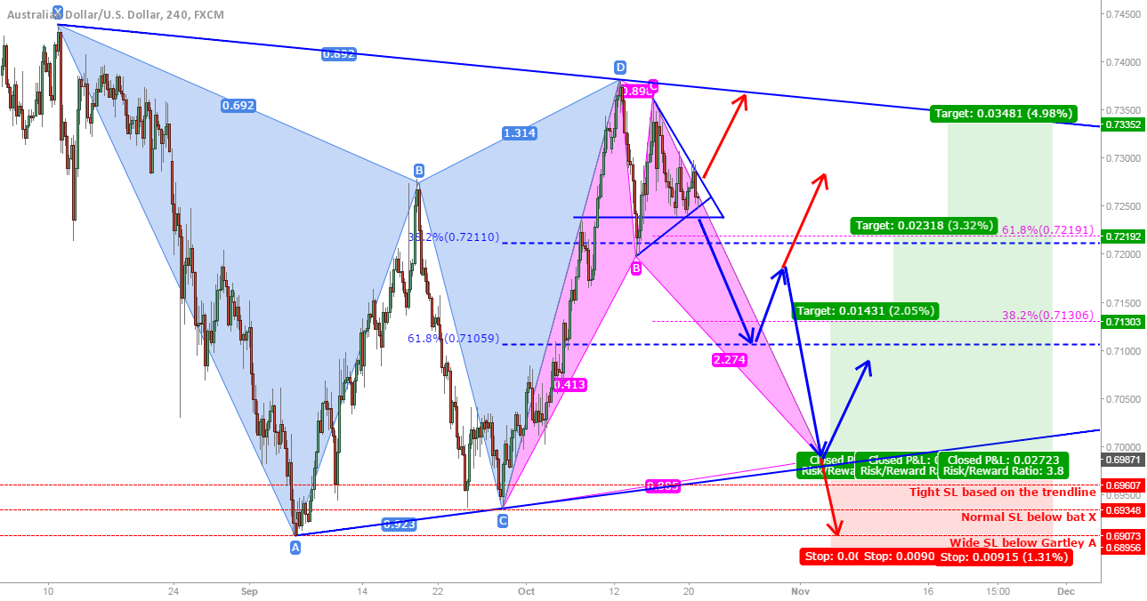 AUD/USD: Bearish target 2 still possible! Bullish bat below!?
