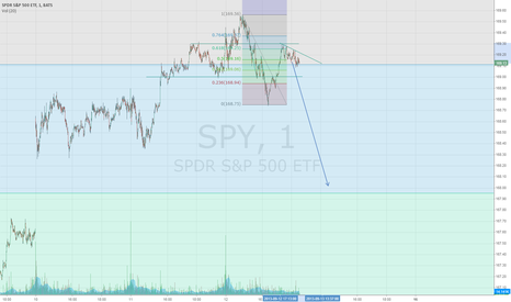 SPY: think its about to fall