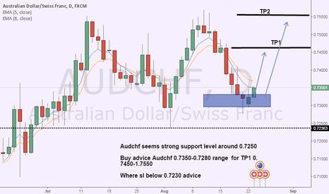 AUDCHF: Audchf buy on strong support