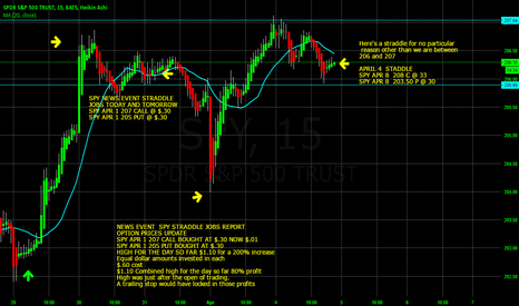 SPY: SPY WEEKLY OPTION STRADDLE FOR NO REASON