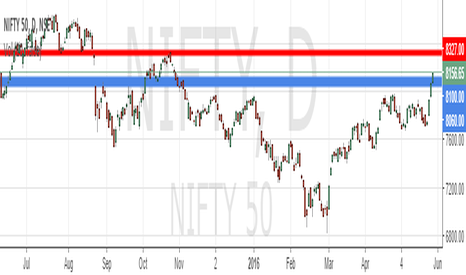 NIFTY: Nifty 50 Gann Analysis