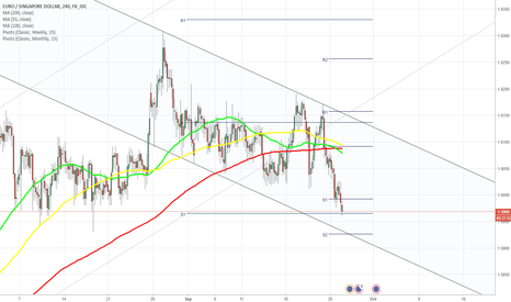 EURSGD: EUR/SGD heads to south at 1.5960